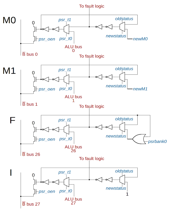 Schematic of the status flags in the ARM1 processor: Mode 0 and 1, Interrupt, and Fast interrupt.