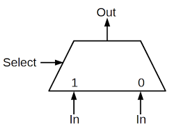 Symbol for a two-input multiplexer. Based on the select line, one of the inputs goes to the output.