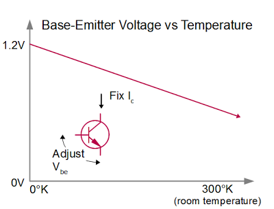 Vbe vs temperature for a transistor