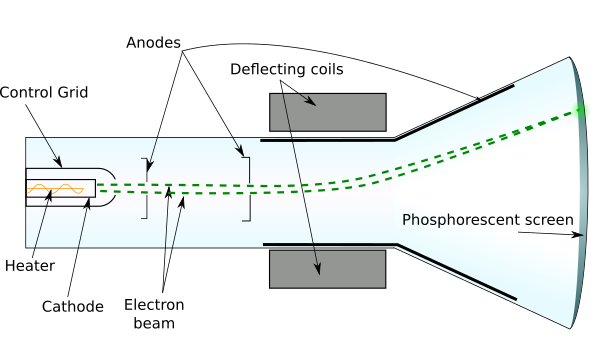 Diagram of a Cathode Ray Tube (CRT) . Based on drawings by Interiot and Theresa Knott  (CC BY-SA 3.0).