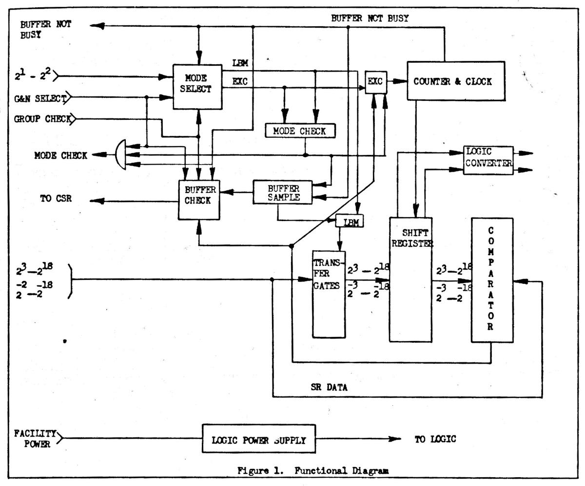 Functional diagram of the Buffer Unit. Image from Specification MC 901-0666 courtesy of Mike Stewart.