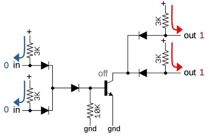 The NOR gate with both inputs low, outputs high.