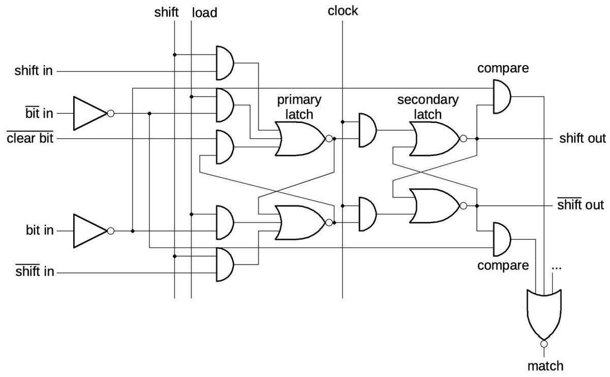 One stage of the shift register. It can read the bits in parallel, or shift a bit from one stage to the next.