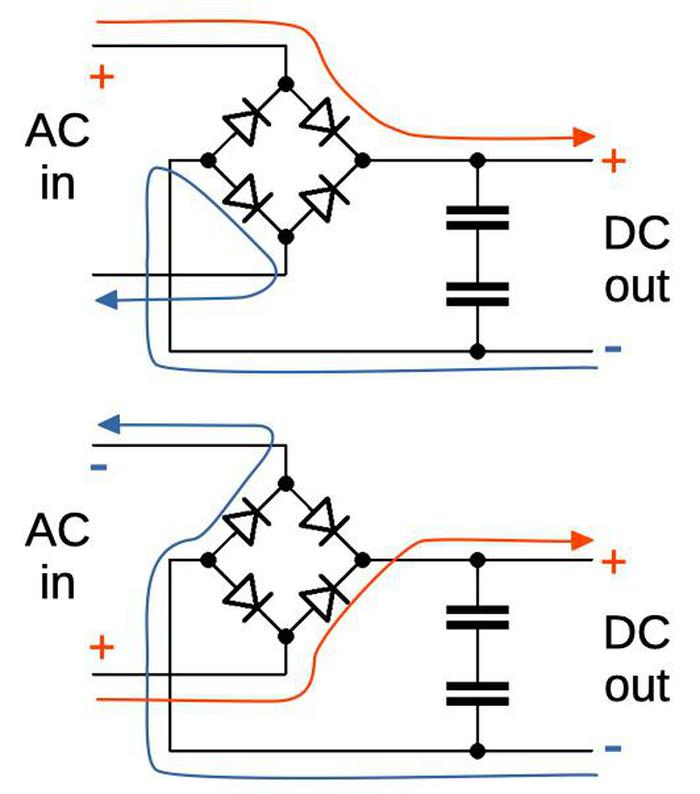 The two schematics show the flow of current as the AC input oscillates. The diodes force current to flow in the direction indicated by their arrow shape.