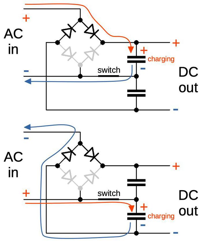 The voltage doubler circuit. Each capacitor is charged with the full voltage, so the DC output has double the voltage. The grayed-out diodes are not used when the doubler is active.