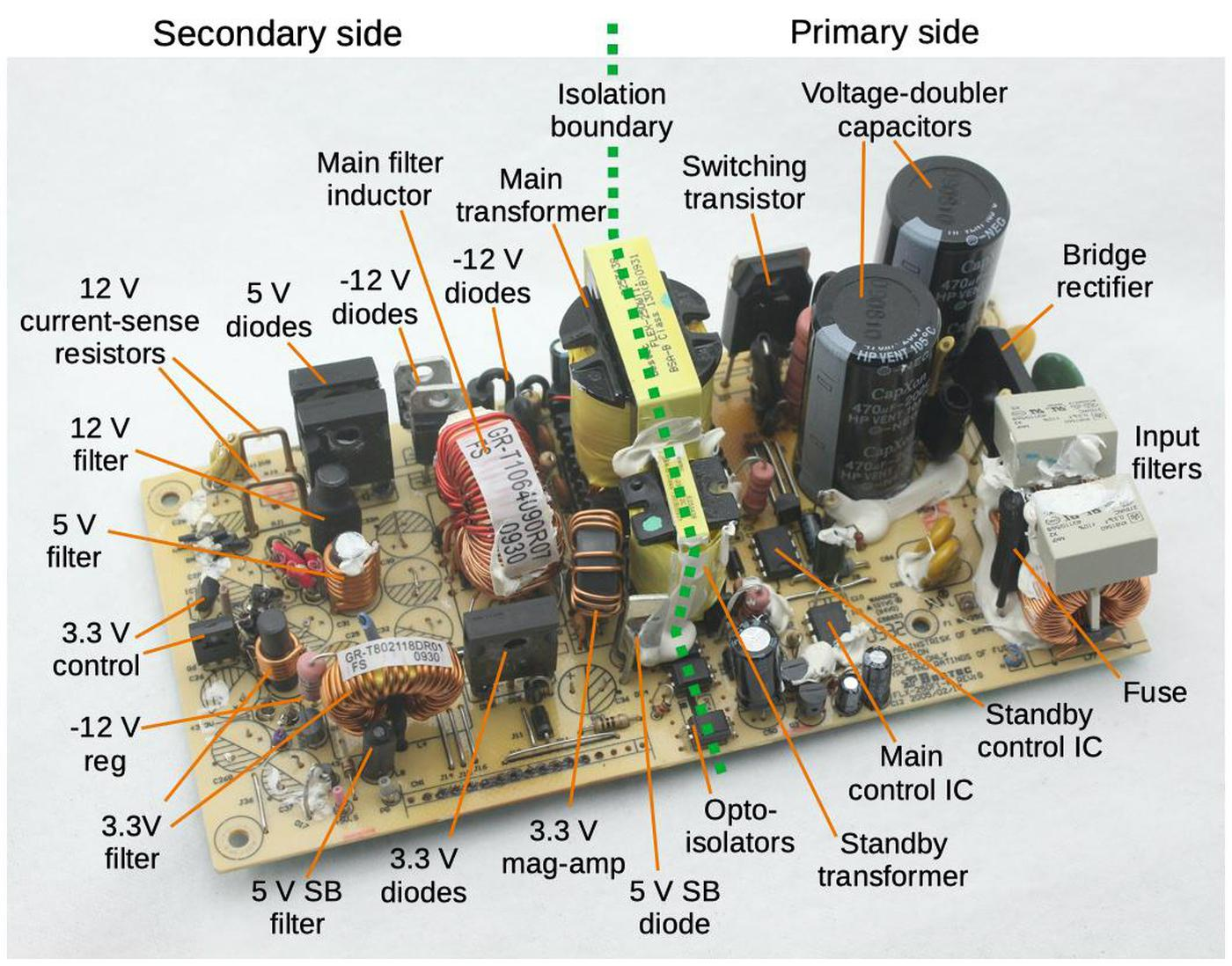 The power supply with main features labeled. The heat sinks, capacitors, control board, and output wires have been removed to give a better view. (SB indicates the standby supply.)