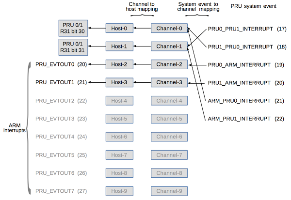 Interrupt handling on the BeagleBone between the PRU microcontrollers and the ARM processor. System events (right) are mapped to channels, then hosts, finally generating interrupts (left).