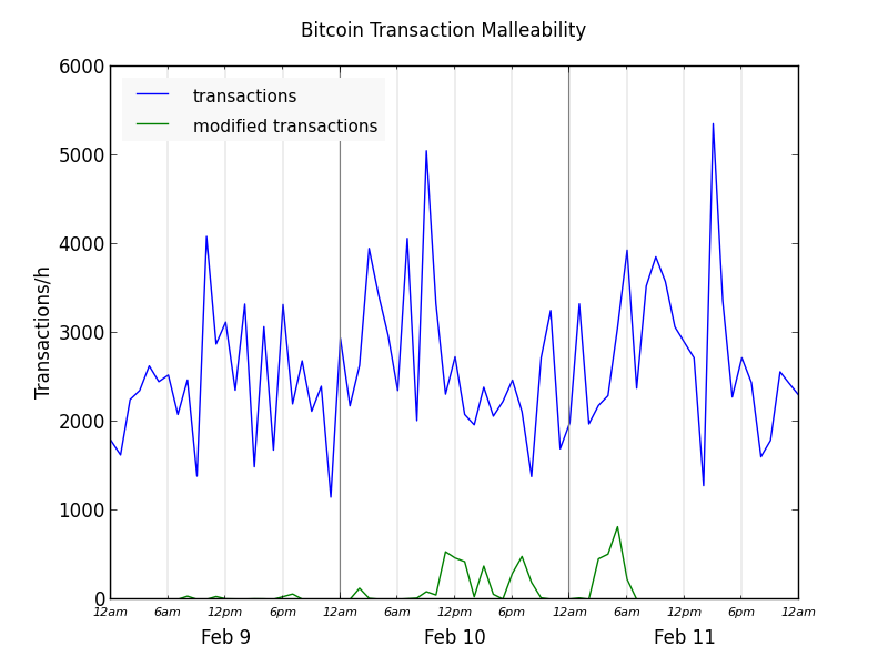 Graph of Bitcoin transactions suffering from malleability attack, Feb 2014.