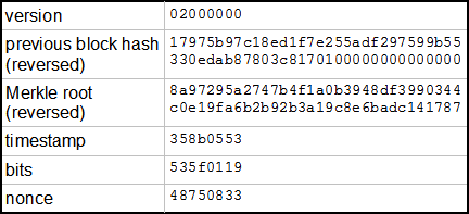 what are hashs when mining cryptocurrency