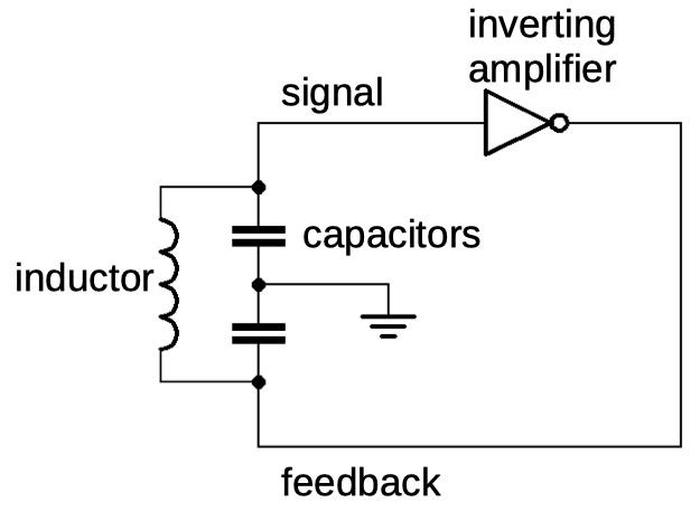 A simplified schematic of a Colpitts oscillator, showing the basic components.