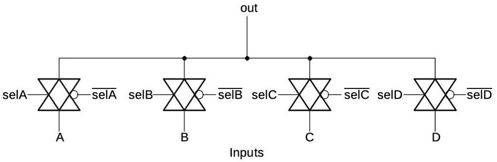 The 4-to-1 multiplexer is implemented with transmission gates.