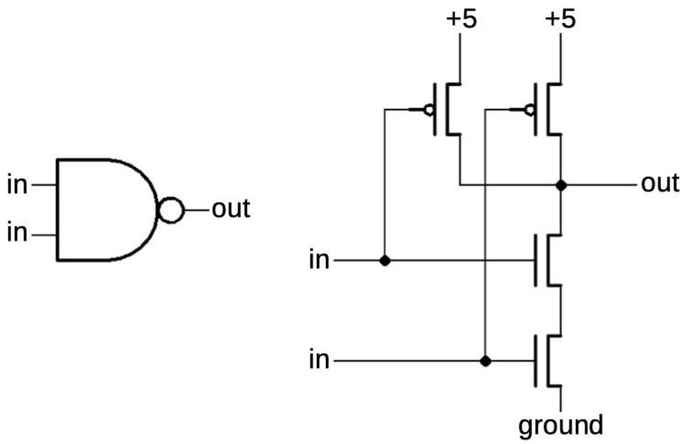 A CMOS NAND gate is implemented with two PMOS transistors (top) and two NMOS transistors (bottom).