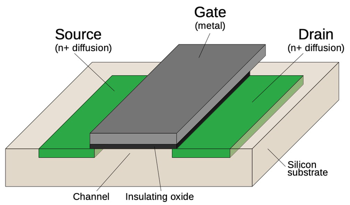 Structure of a metal-gate MOSFET.