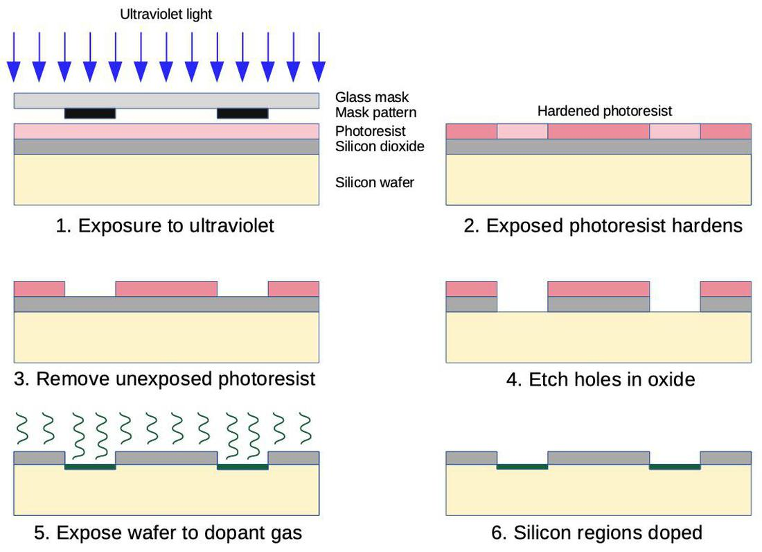 How a photomask is used to dope regions of silicon.