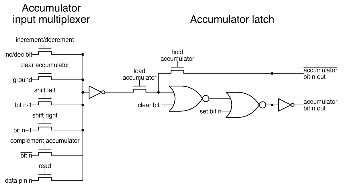Schematic of the latch holding one bit of the accumulator, along with the multiplexer that selects an input to the accumulator.