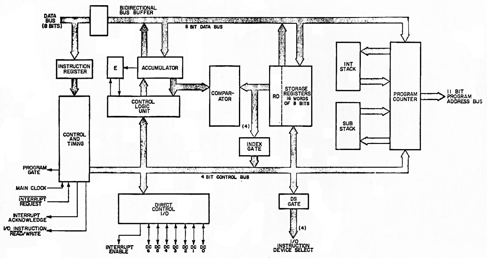 Block diagram, from the Nanoprocessor User's Guide.
