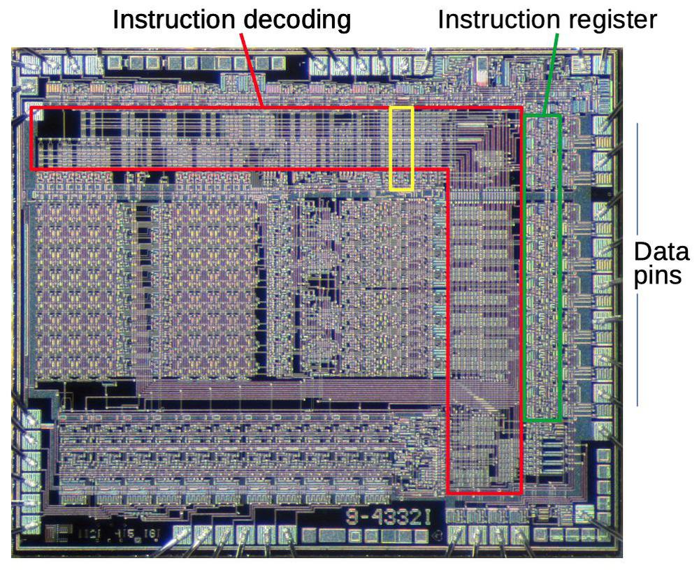 A large part of the chip is devoted to instruction decoding (red). This section will focus on the circuit highlighted in yellow. Underlying die photo by Pauli Rautakorpi, CC BY 3.0.