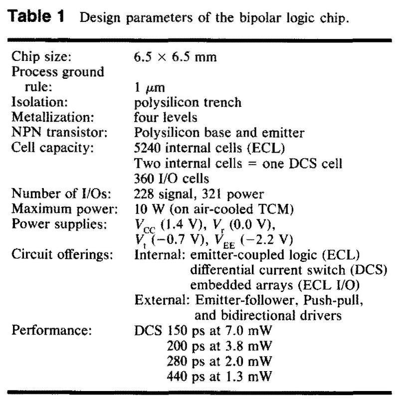 Design parameters of the chip.