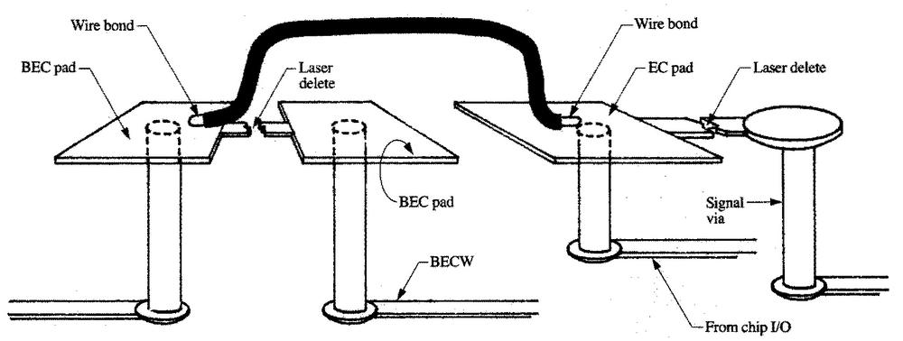 This diagram shows how an Engineering Change is made to an EC/9000 TCM. Parts of the thin-film wiring are cut with a laser, and a wire is attached to the special EC pads. From this paper.