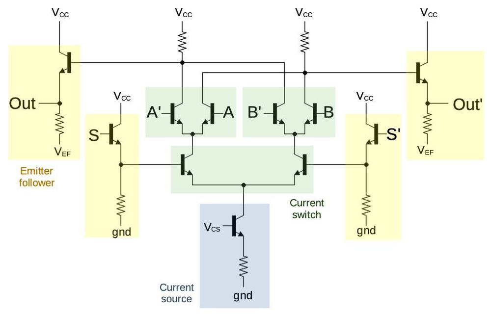 Components of a DCS gate.