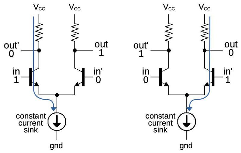 A 1 input switches the current through the transistor on the left. A 0 input switches the current through the transistor on the right.