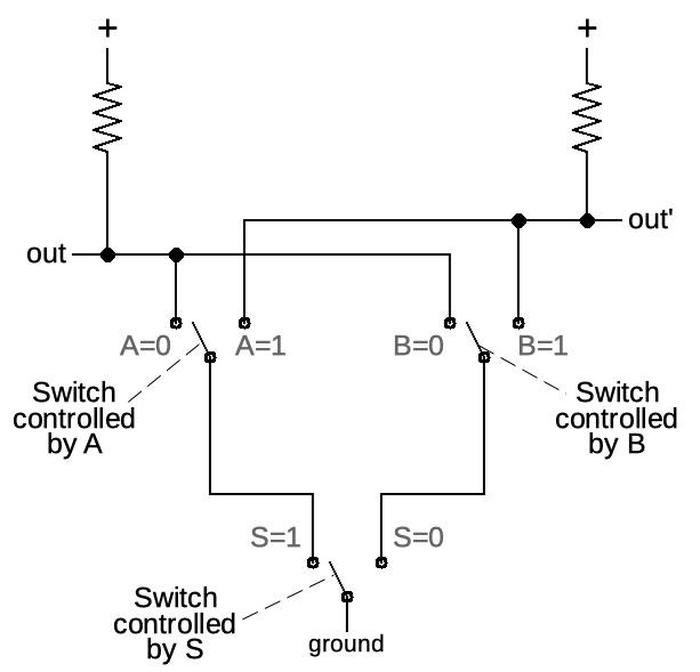 Conceptually, a DCS gate consists of toggle switches that pull one output high and the other low.