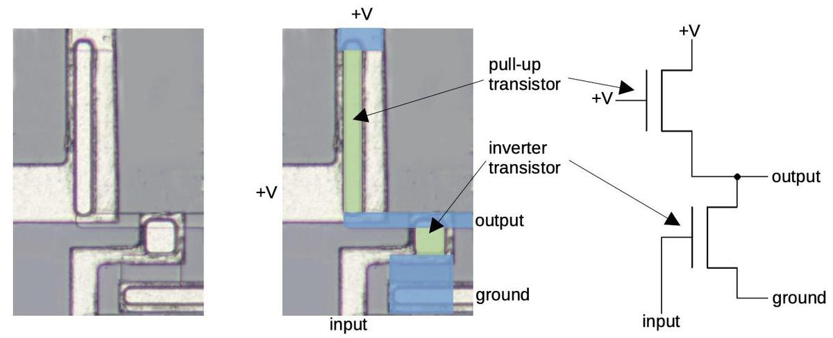 Implementation of an inverter. At the left is the inverter on the die (somewhat simplified). The middle diagram shows doped silicon in blue, with the transistor channel in green. The schematic on the right shows the wiring of the inverter.