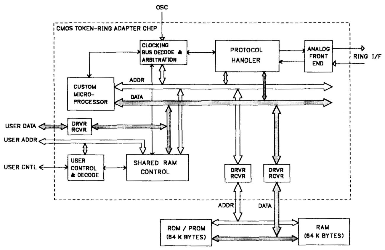 Block diagram of the chip, from IBM's paper.