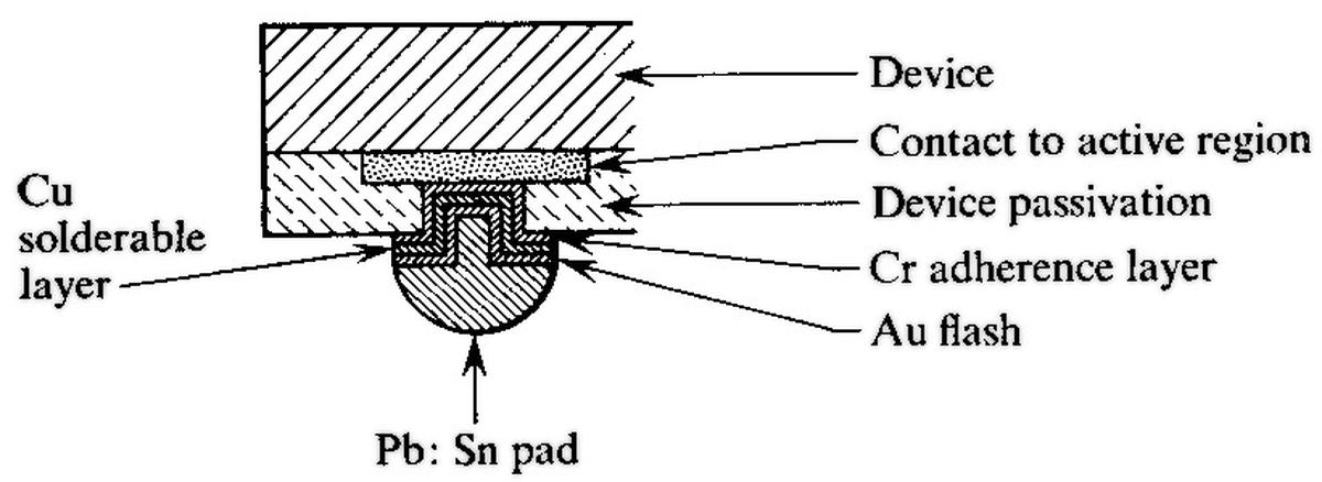 Diagram of a solder pad, from this paper.