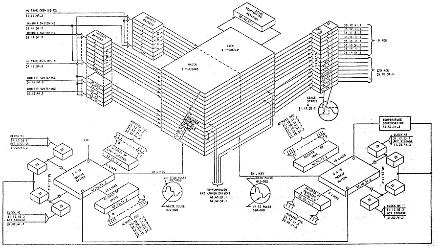 Diagram of the core memory system in the IBM 1401 mainframe.