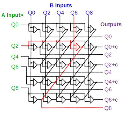 The quinary addition circuit in the IBM 1401 mainframe. This adds the quinary parts of two qui-binary digits. Highlighted in red is the addition of Q2 and Q6 to form Q8.