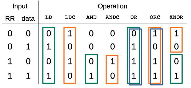 The logic unit implements seven different operations, using the RR bit and data pin bit as inputs.