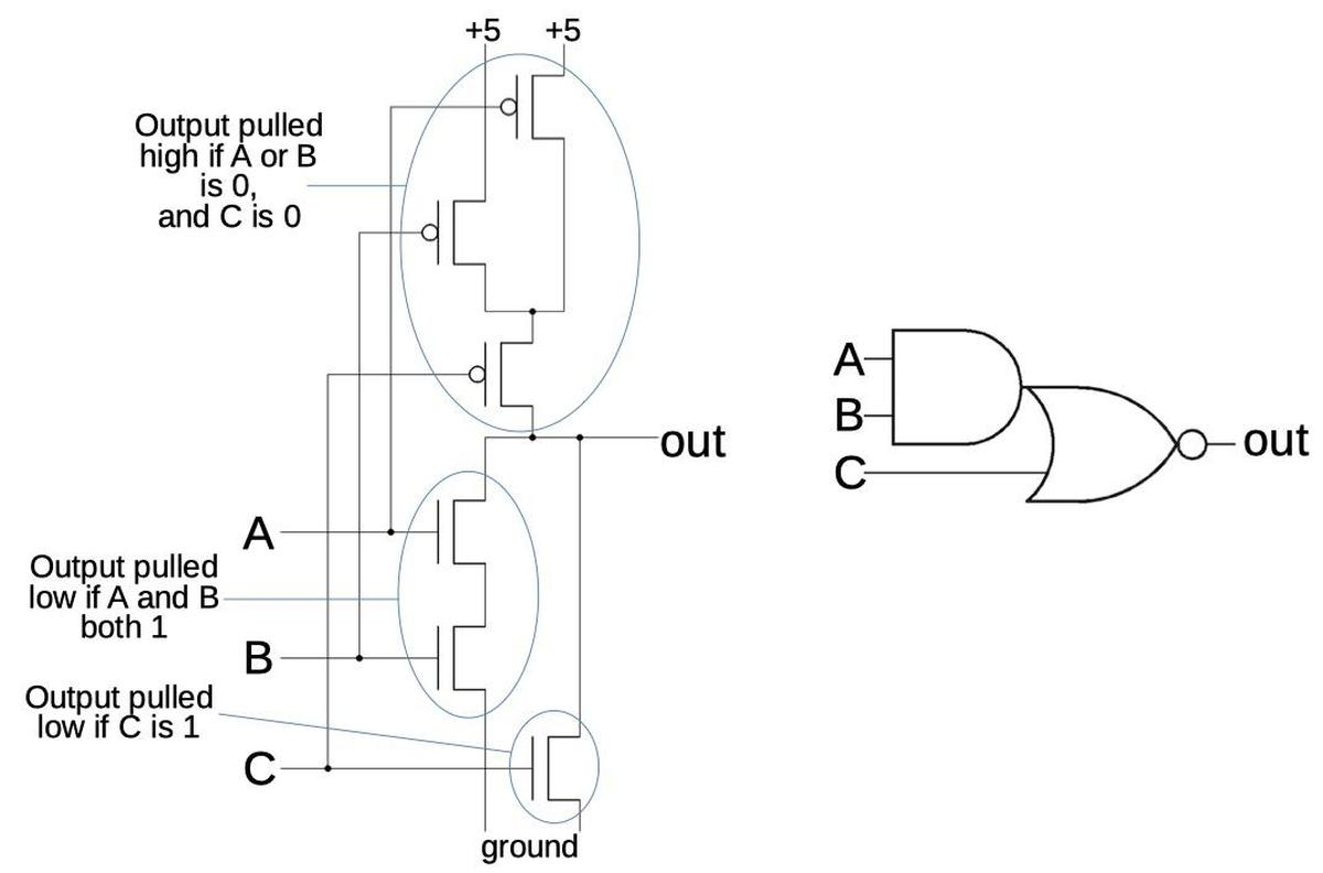 An AND-OR-INVERT gate implemented with CMOS.