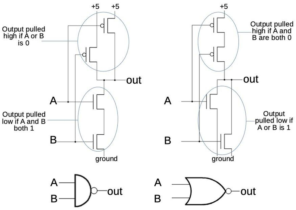 A NAND gate and a NOR gate are constructed in CMOS by putting transistors in series and parallel.