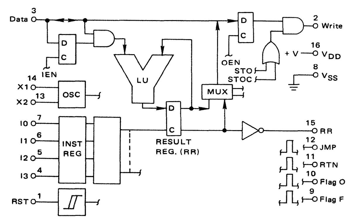 Block diagram of the MC14500B. From the datasheet.