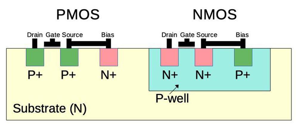 Cross-section of CMOS transistors.