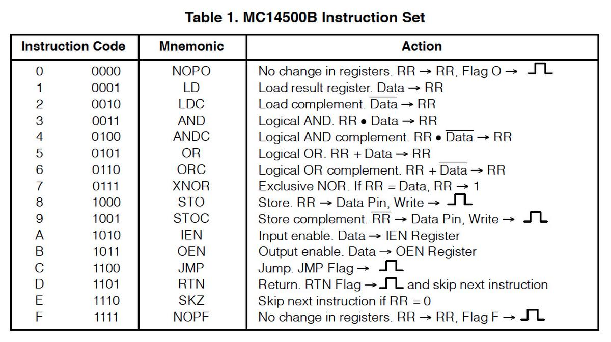 The MC14500B instruction set. From the datasheet.