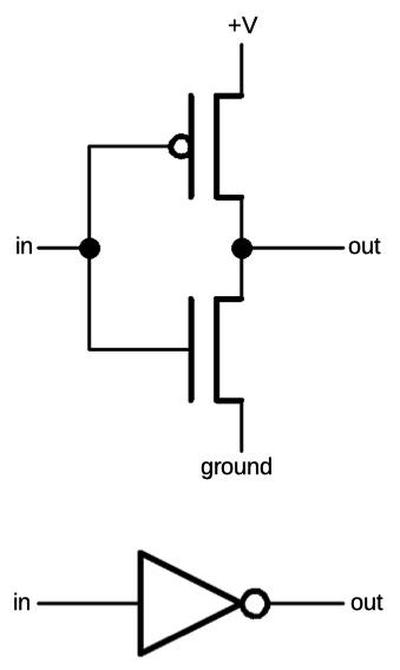A CMOS inverter is constructed from a PMOS transistor (top) and an NMOS transistor (bottom).