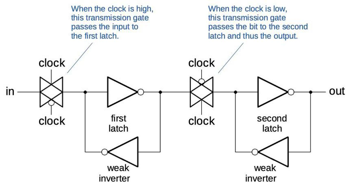 A flip-flop is constructed from two latches separated by transmission gates.