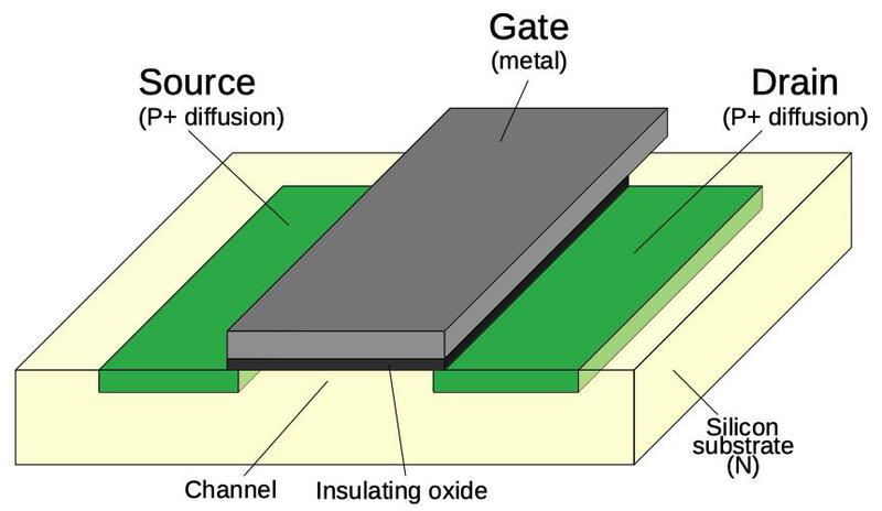Structure of a PMOS transistor. An NMOS transistor has the same structure, but with N-type and P-type silicon reversed.