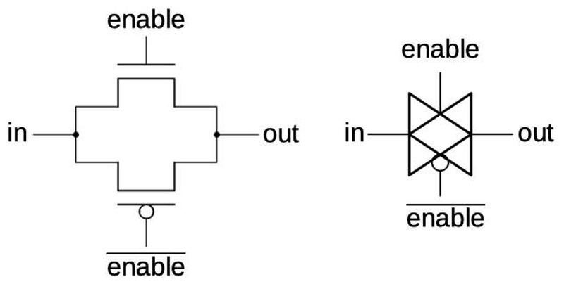 A transmission gate is constructed from two transistors. The transistors and their gates are indicated. The schematic symbol is on the right.