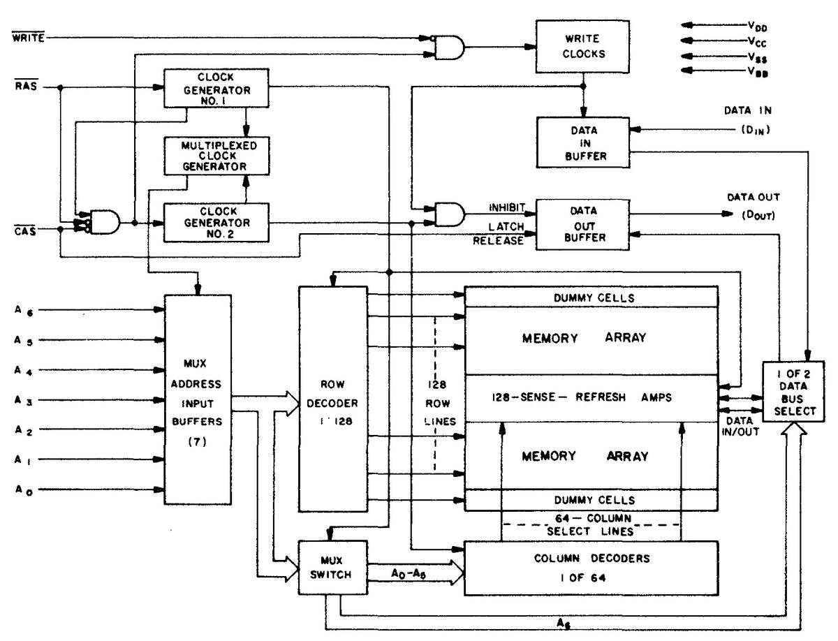 Block diagram of the 4116 memory chip, from the databook.
