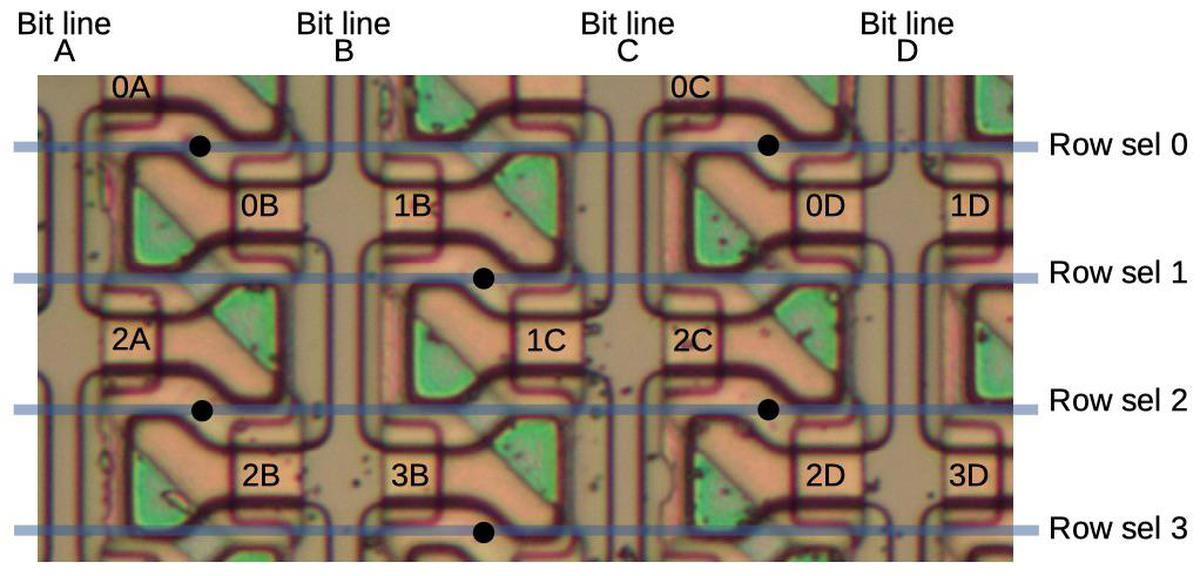 Arrangement of bits in the matrix. The transistors are labeled according to their corresponding row and bit line.
