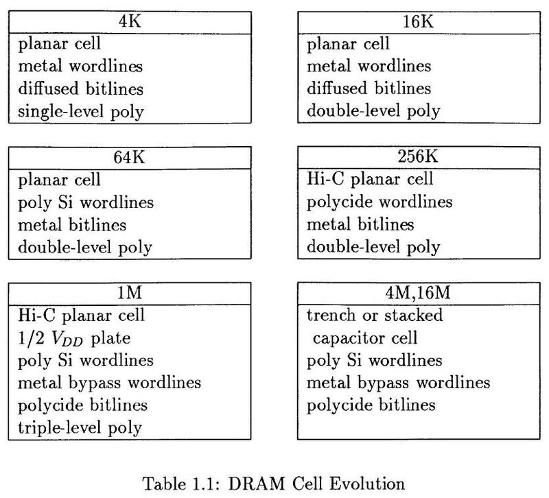 DRAM cell evolution from 4 kilobits to 16 megabits. From Impact of Processing Technology on DRAM Sense Amplifier Design (Gealow, 1990).