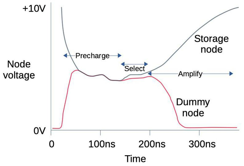 Voltage diagram for a prototype sense amp (not the 4116). Based on  Storage Array and Sense/Refresh Circuit for Single-Transistor Memory Cells, 1972.