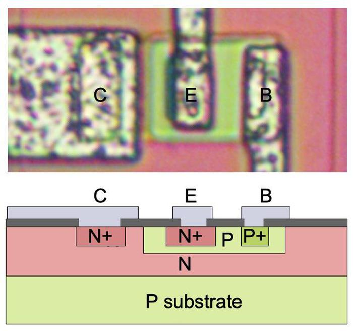 Structure of an NPN transistor. Top: transistor as it appears on the die. Bottom: cross-section diagram.
