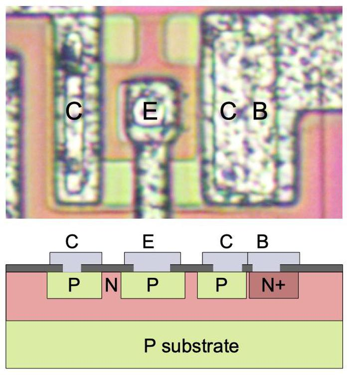 Structure of a PNP transistor. Top: transistor as it appears on the die. Bottom: cross-section diagram.