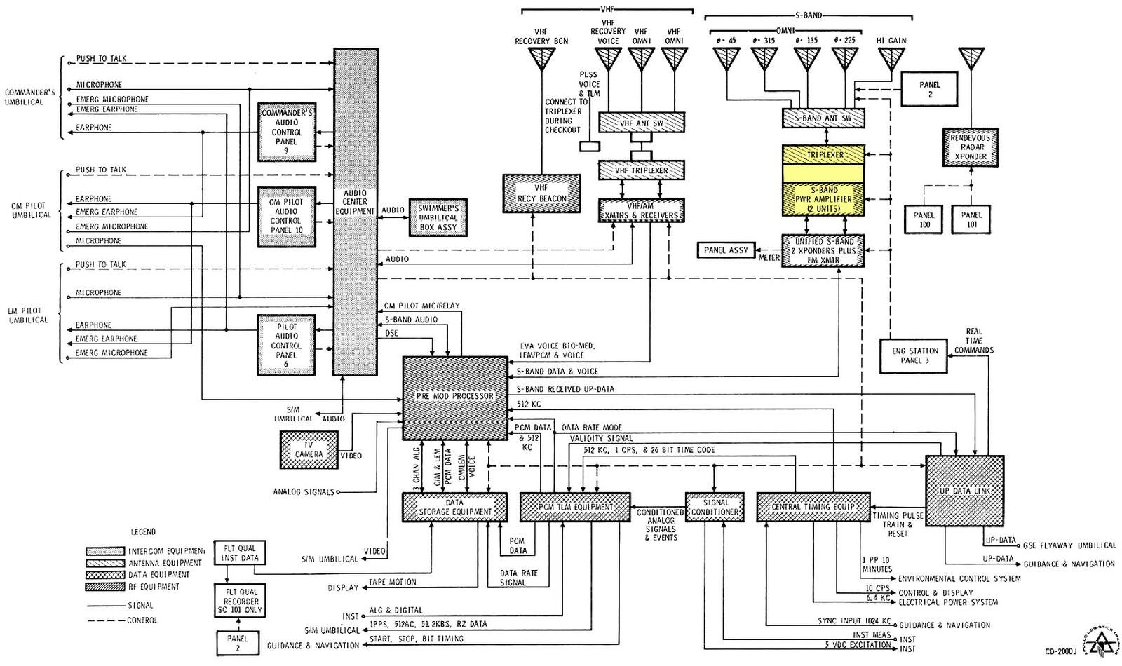 """Diagram of the Apollo Block II Telecommunications System. (Click for a larger version.) From """"Apollo Logistics Training"""", courtesy of Spaceaholic."""