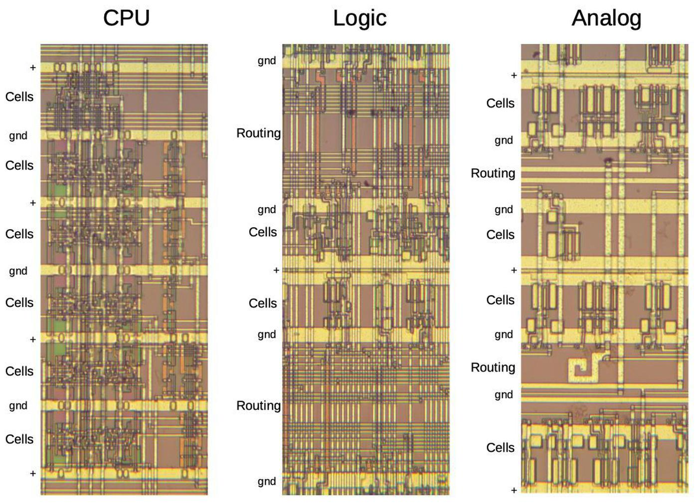 Comparison of standard cells in the CPU, general logic, and the analog block.