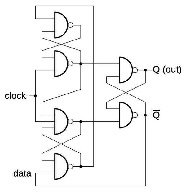 An edge-triggered flip-flop built from 6 NAND gates. It is wired as a toggle flip-flop